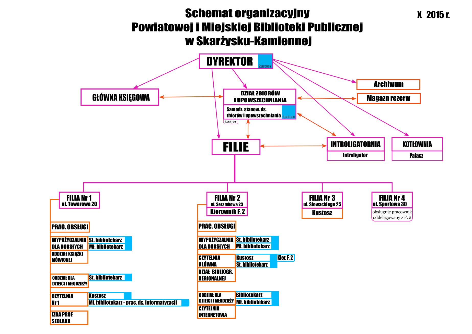 Schemat-PiMBP2015