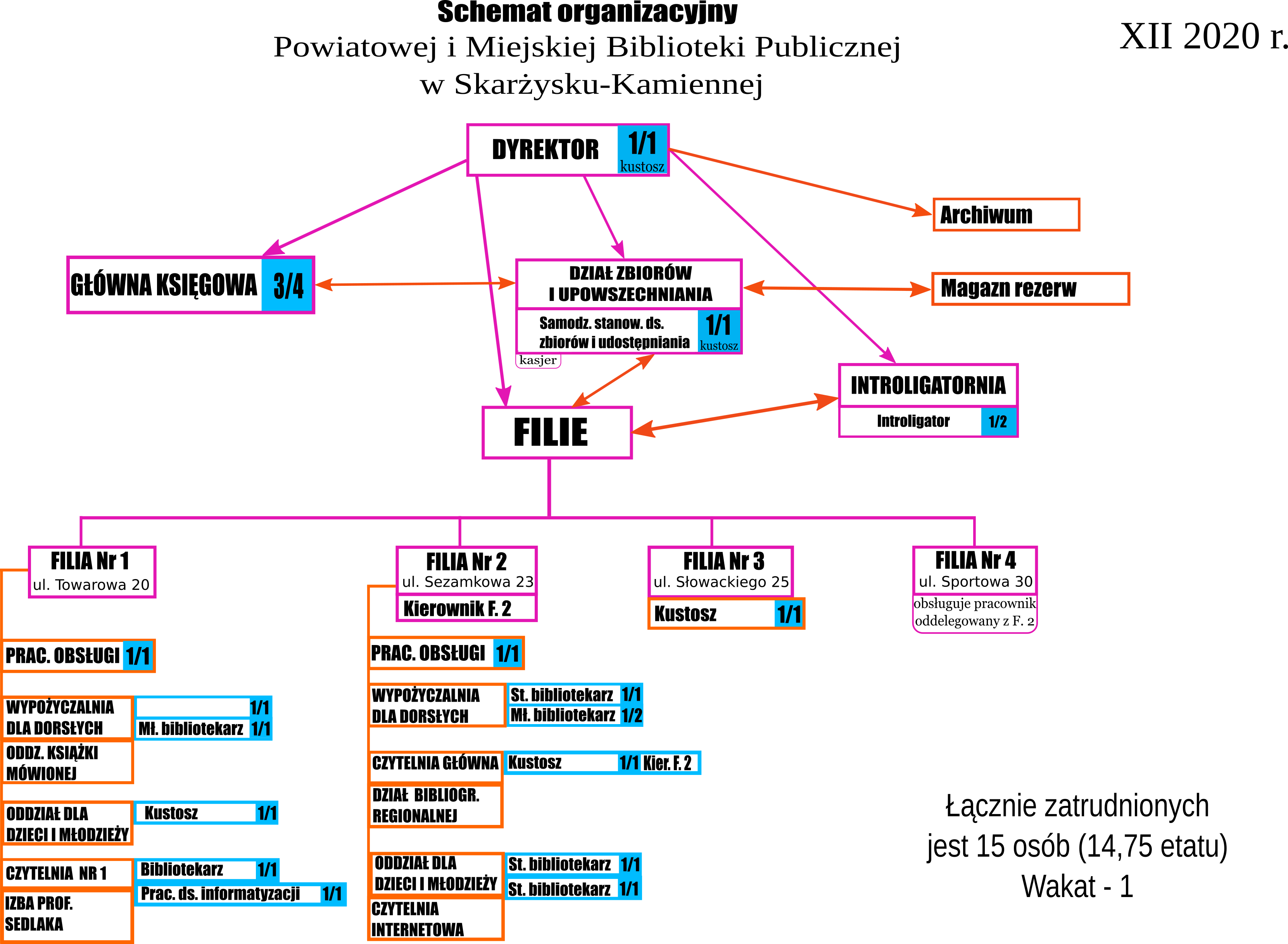 Schemat organizacyjny biblioteki